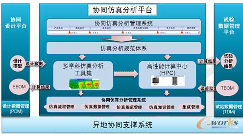 图3 协同仿真平台总体架构