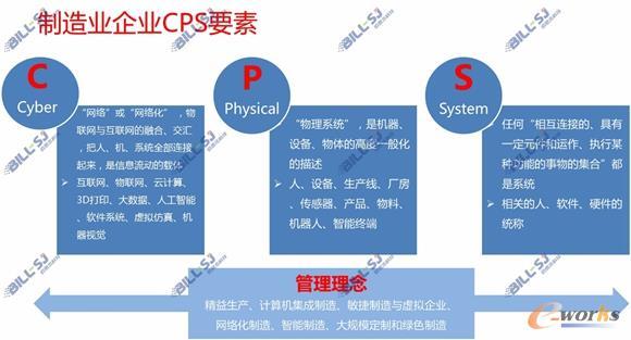 制造企业的CPS要素