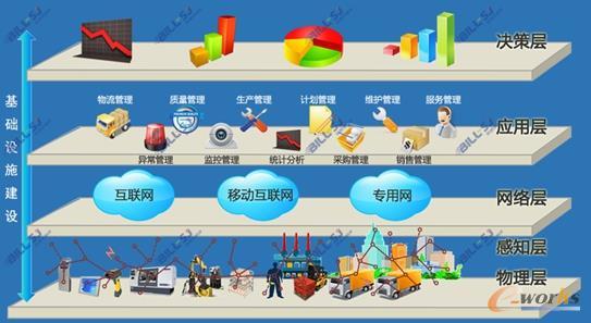 制造业企业CPS架构