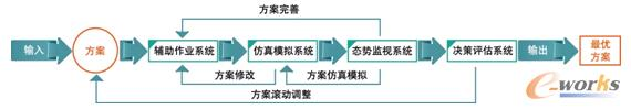 图1 EW-APS高级计划与排程系统的生态链