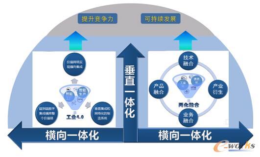 图2 工业4.0与两化融合