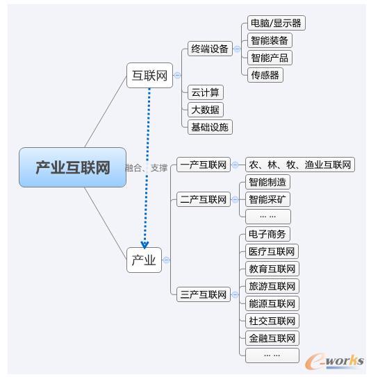 图 产业互联网架构