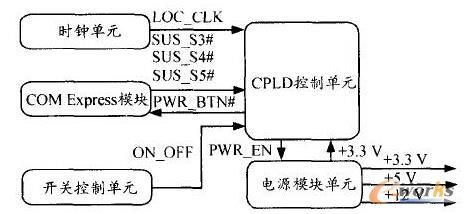 开关控制单元,时钟单元和电源模块单元,其原理框图如图1所示.