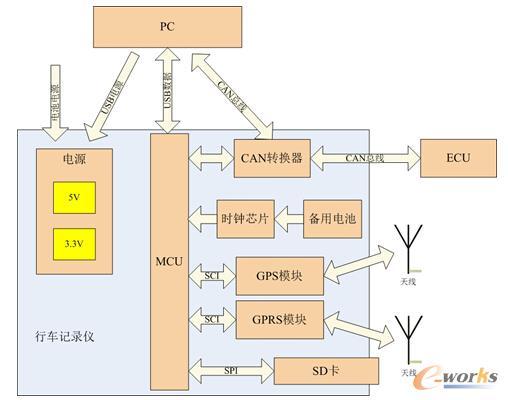 图2 硬件设计框图