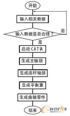 发动机曲轴二次开发设计流程