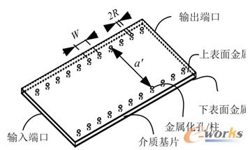 图1 基片集成波导结构
