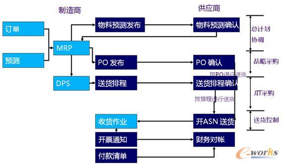 图2 协同采购整体流程