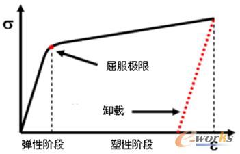 图1 典型的非线性应力应变关系图