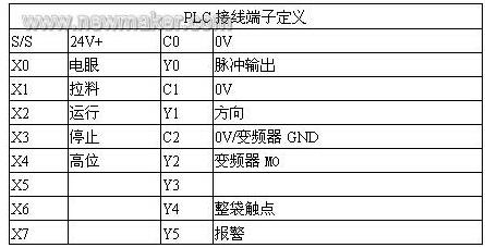 PLC端子定义