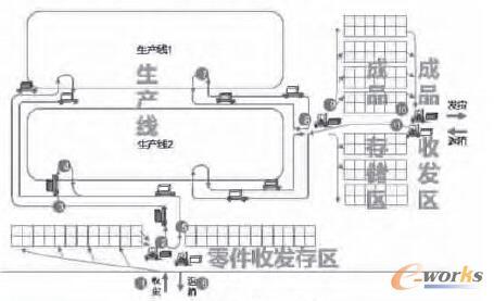 图2 规划后物流过程图