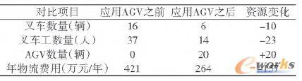 表1 对比数据表