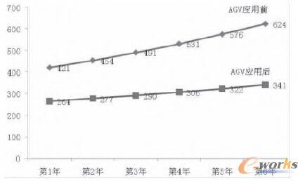 图3 成本对比趋势模拟图