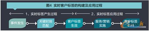 实时客户标签的构建与应用过程