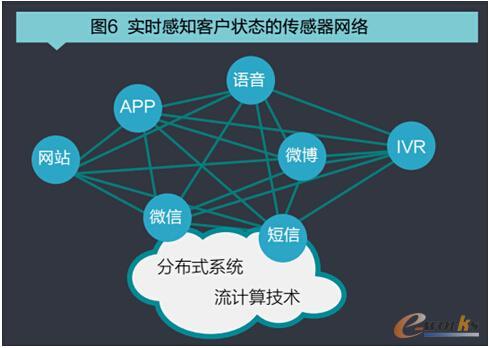 实时感知客户状态的传感器网络