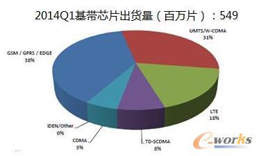 图2 2014年Q1基带芯片出货量 数据来源:SA 2014.6