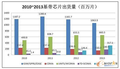 图3 2010~2013年基带芯片出货量 数据来源:SA 2014.6