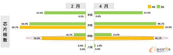 图4 主流LTE运营商上架销售的终端产品芯片核数分布 数据来源:工信部电信研究院 2014.5