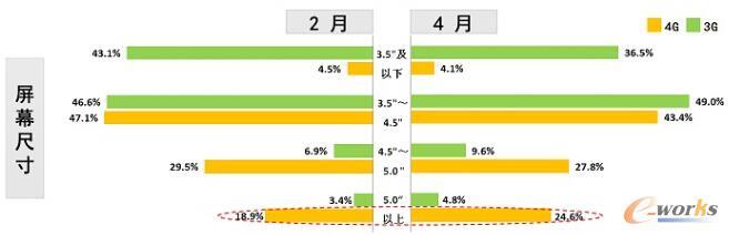 图5 主流LTE运营商上架销售的终端产品屏幕尺寸分布 数据来源:工信部电信研究院 2014.5