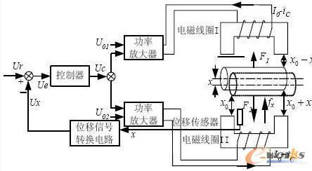 磁轴承系统由转子,电磁铁,传感器,控制器和功率放大器五
