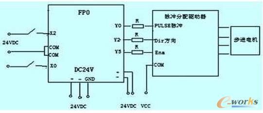 基于plc 的梳棉机步进电机控制系统