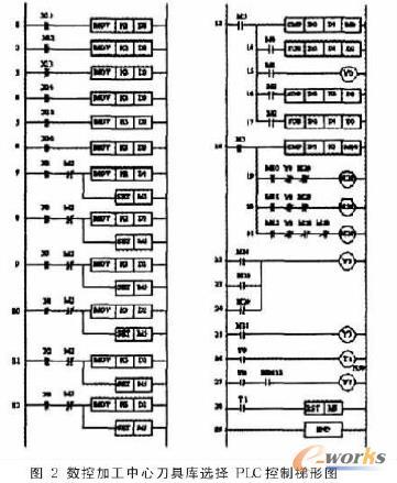 plc控制梯形图