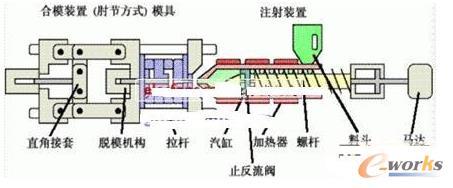 注塑机结构图