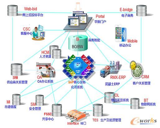 """华新水泥招标网_""""态度""""成就华新""""高度"""" _CIO风采_e-works数字化企业网"""