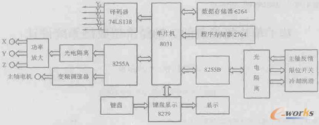 3轴数控系统采用适合实时控制的MCS-51系列单片机为控制器,实现了对3 个坐标轴机械系统的控制。设计了数控系统的硬件和软件,给出了系统的硬件及软件设计框图。该数控系统以低廉的价格实现了中档数控系统的加工精度, 具有较好的推广应用前景。   数控机床很好地解决了现代机械制造中加工对象精密、结构复杂、品种多、批量小等问题。且产品加工质量稳定,生产效率大幅度提高。   目前市场上的中、高档数控系统都以PC机(工控机) 作为控制平台来实现伺服电机的驱动控制。这种方式性能固然优良,但价格昂贵。近年来,经济型数