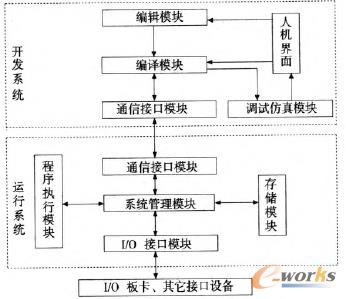 五轴数控铣床软plc控制系统的研究