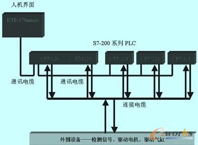 气缸与plc控制电路图
