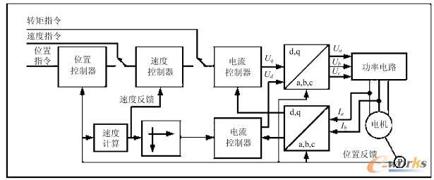 表1 plc(fx1n-40mt)的i/o分配及端子接线表