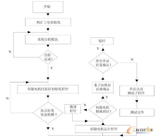 電子板報制作流程