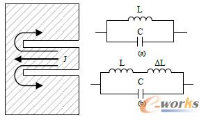 图2 E形贴片的双频谐振特性及其等效电路图