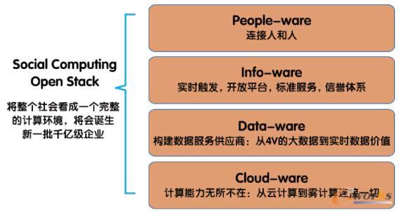 产业互联网的技术架构