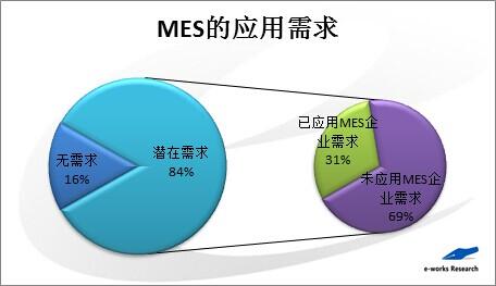 MES市场