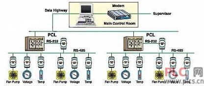 系统体系结构