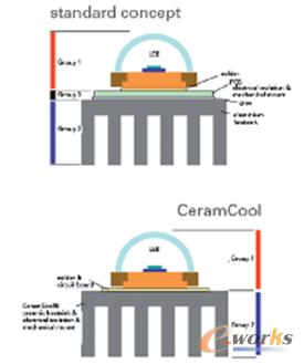 图1 通过对热管理系统的检测可以确定其是否具有优化潜力