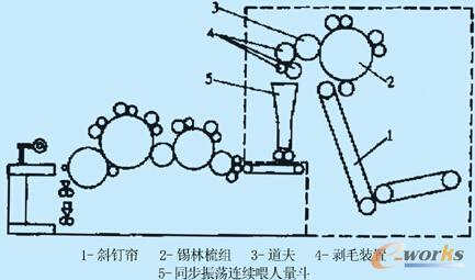梳理机结构示意图