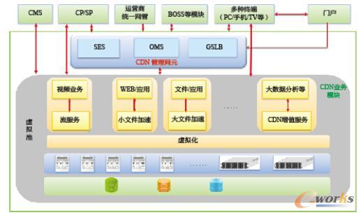 图1 中兴通讯融合CDN系统云化架构