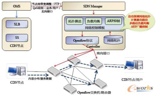 图2 融合CDN和SDN技术对接应用示意图