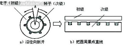 直线电机的转变过程
