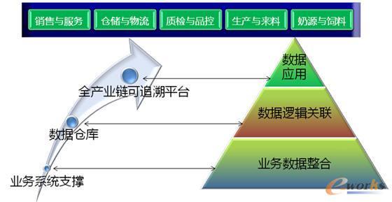 飞鹤乳业全产业链信息系统结构