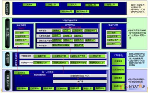 飞鹤乳业全产业链追溯体系技术架构图