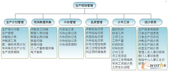 图4 特步生产现场管理
