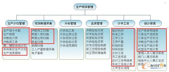 图5 特步生产管理系统实际应用