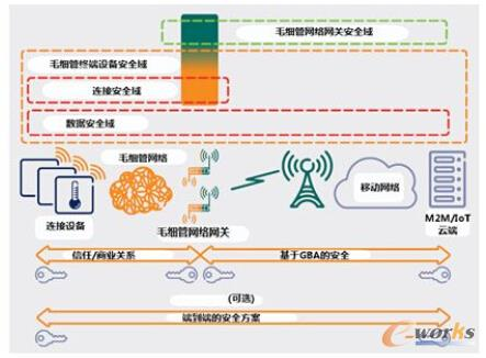 图3 毛细管网络安全架构