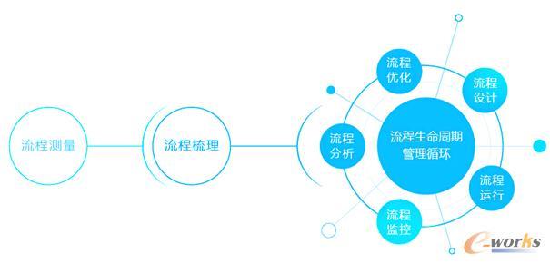 H3 BPM 核心业务流程由专业管家处理