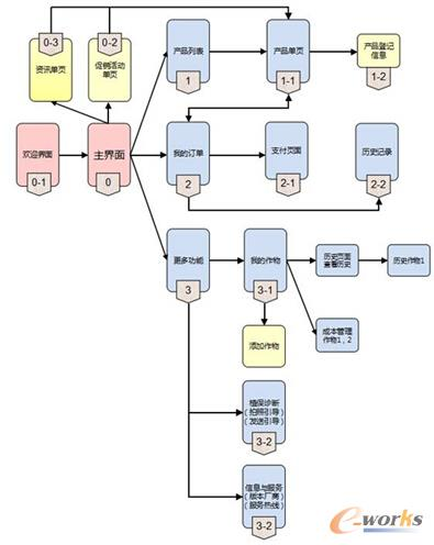 手机终端APP架构