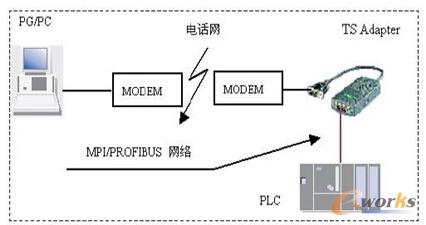 PLC远程访问的标准配置