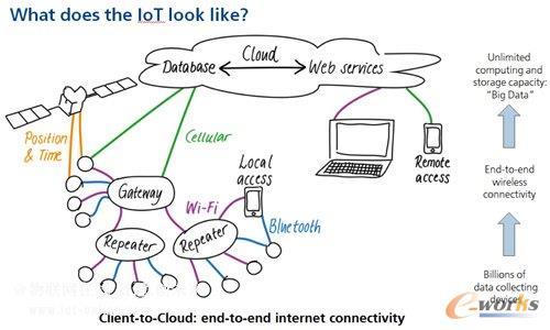 设备都会以无线方式与「云端」相连